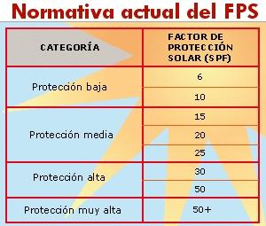 normativa_fotoprotectores